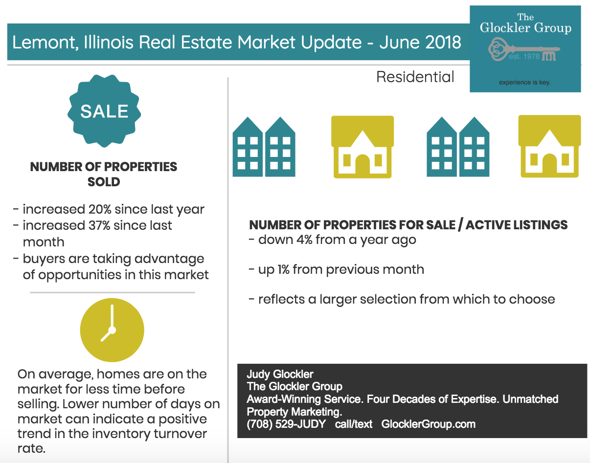 Lemont Illinois Real Estate Market Update June 2018