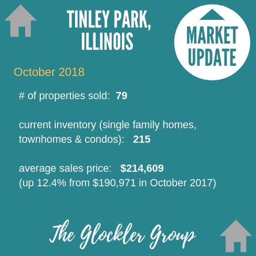 Tinley Park Real Estate Market Update The Glockler Group Real Estate