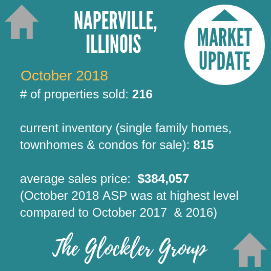 The Glockler Group Naperville Real Estate - Market Update October 2018