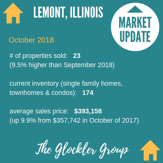 Lemont Real Estate Market Update, Lemont Realtor, The Glockler Group, Coldwell Banker Residential - #1 in Chicagoland